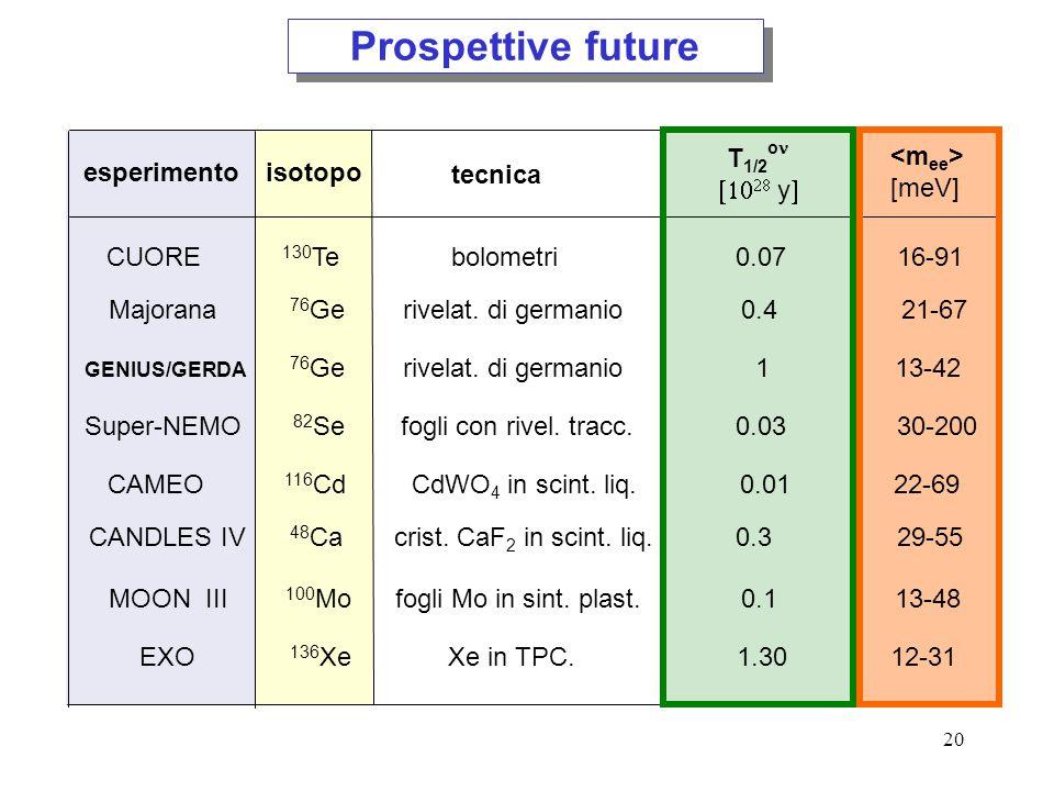 Prospettive future T1/2on [1028 y] <mee> [meV] esperimento